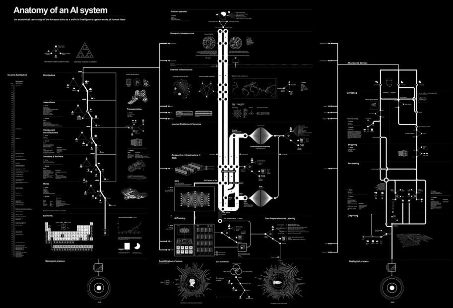 Een onleesbare systematische visualisatie van de Amazon Echo