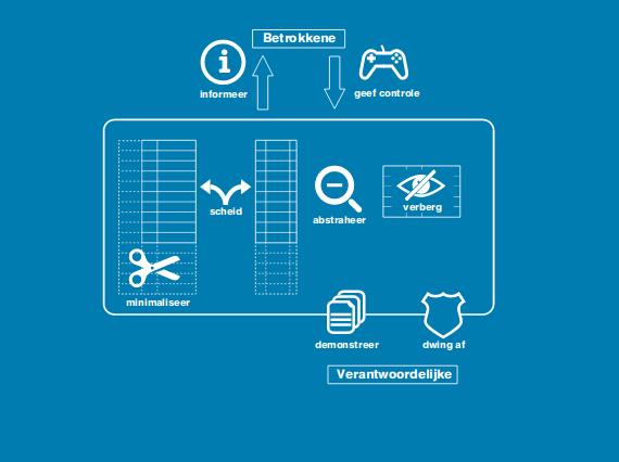 Visualisatie van Jaap-Henk Hoekmanś Privacyontwerpstrategieën