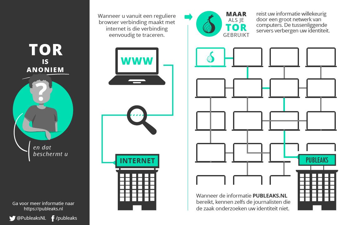 een infographic over Tor van publeaks