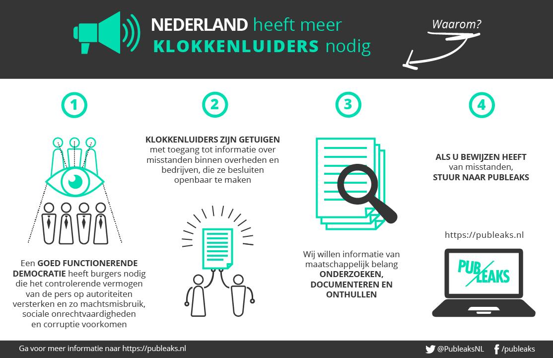 nederland heeft meer klokkenluiders nodig
