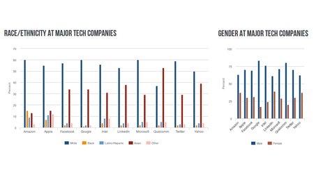 Diversity at major tech companies