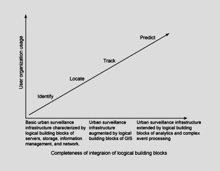 ibm-surveillance-maturity-model
