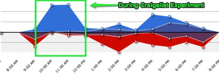 slapped-productivity-increase